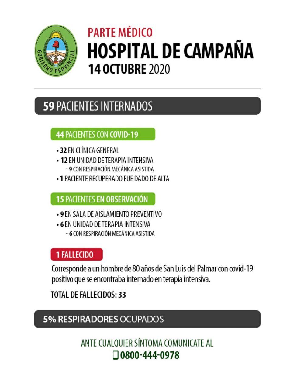 Un nuevo fallecimiento por COVID 19 en <b>Corrientes</b> elevó la cifra a33